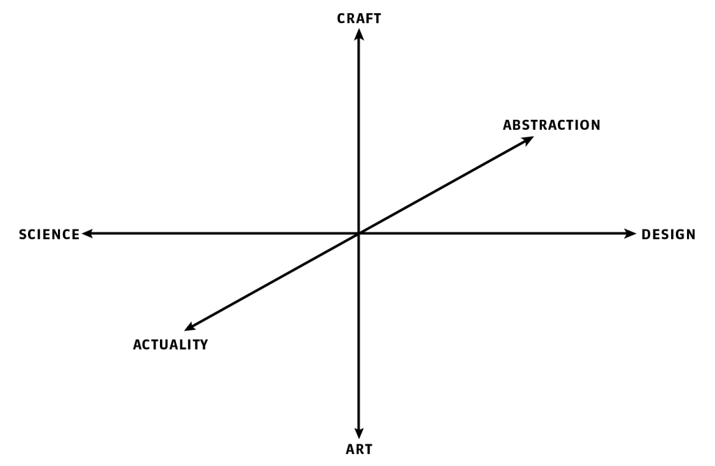 Relational space between Science, Design, Craft, Art, Actuality and Abstract.