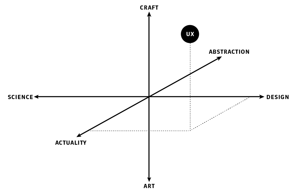 UX in relation to Art, Craft, Science, Design, the abstract and the concrete.