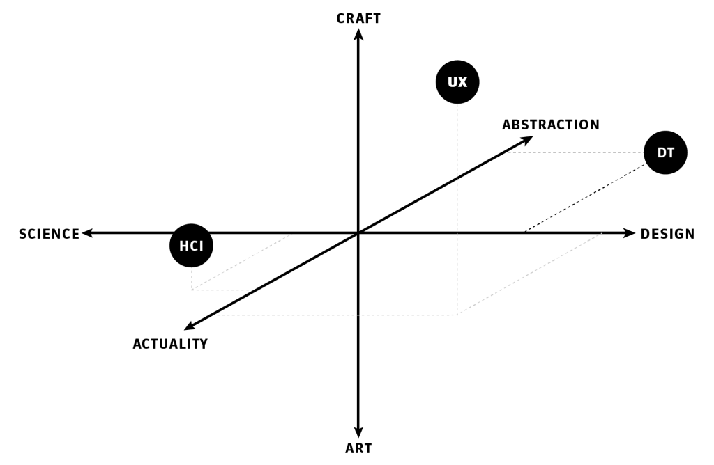 Design Theory in relation to Art, Craft, Science, Design, the abstract and the concrete.