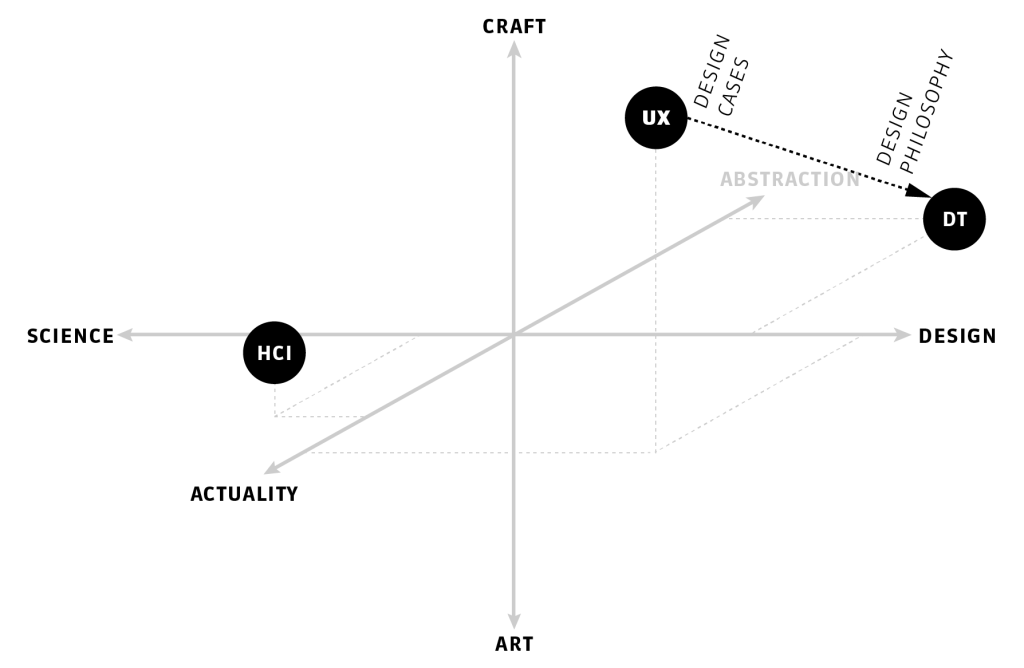 The relation between UX and Design Theory.