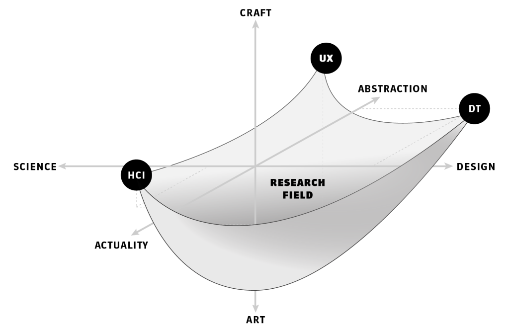 Research on design as reconciliation of HCI, UX, and Design Theory.