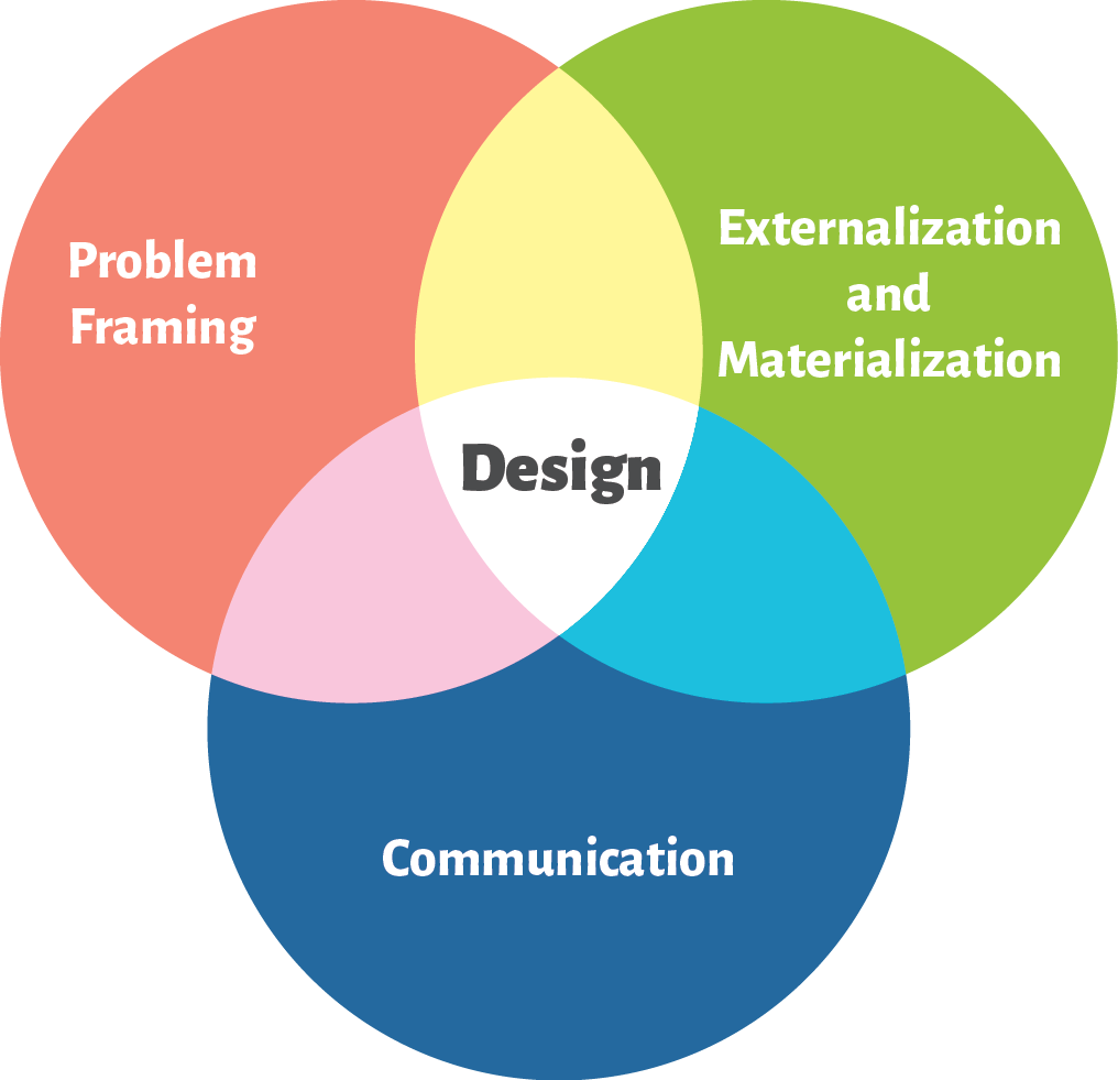 Design understood as the conjunction of problem framing, externalization and materialization, and communication.