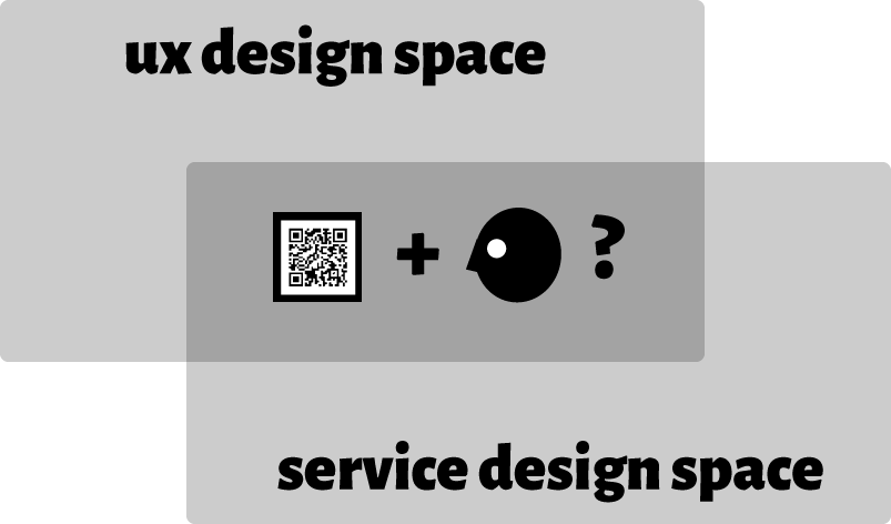UX Design and QR Codes